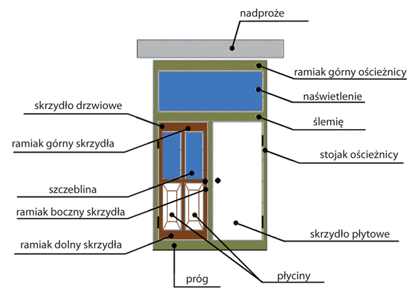 Inzynier Budownictwa Materialy I Technologie Jakie Powinny Byc