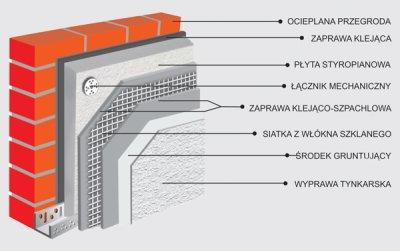 Inzynier Budownictwa Materialy I Technologie Metoda Lekka Mokra
