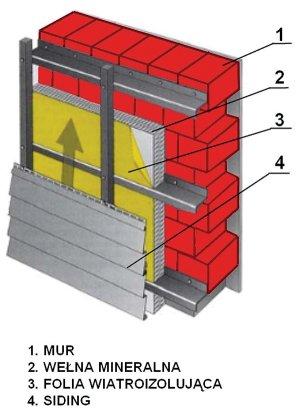 Systemy ociepleń ścian zewnętrznych