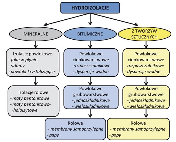 Rodzaje izolacji przeciwwilgociowych