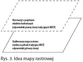 idea mapy rastrowej