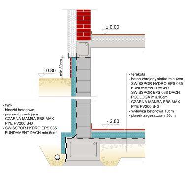 System izolacji fundamentów