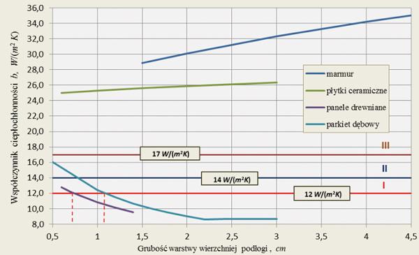 Modernistyczne Inżynier Budownictwa - Materiały i technologie - Problem strat XU95